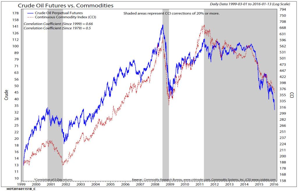 Chart Source: Ned's Insights. Ned Davis Research Institute. Ned Davis, Senior Investment Strategist. January 15, 2016 [1/15/16]