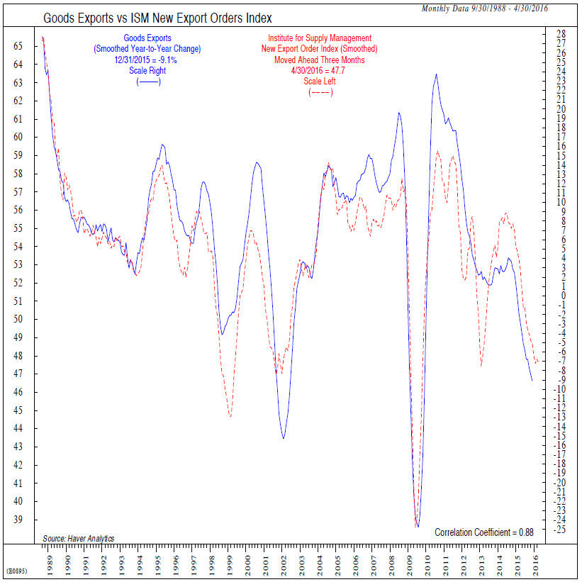 Chart Source: The Other Deficit Problem – Plus Employment Trends and Industrial Production Updates. Ned Davis. Ned Davis Research Group. Feb 19, 2016 [2/19/16]