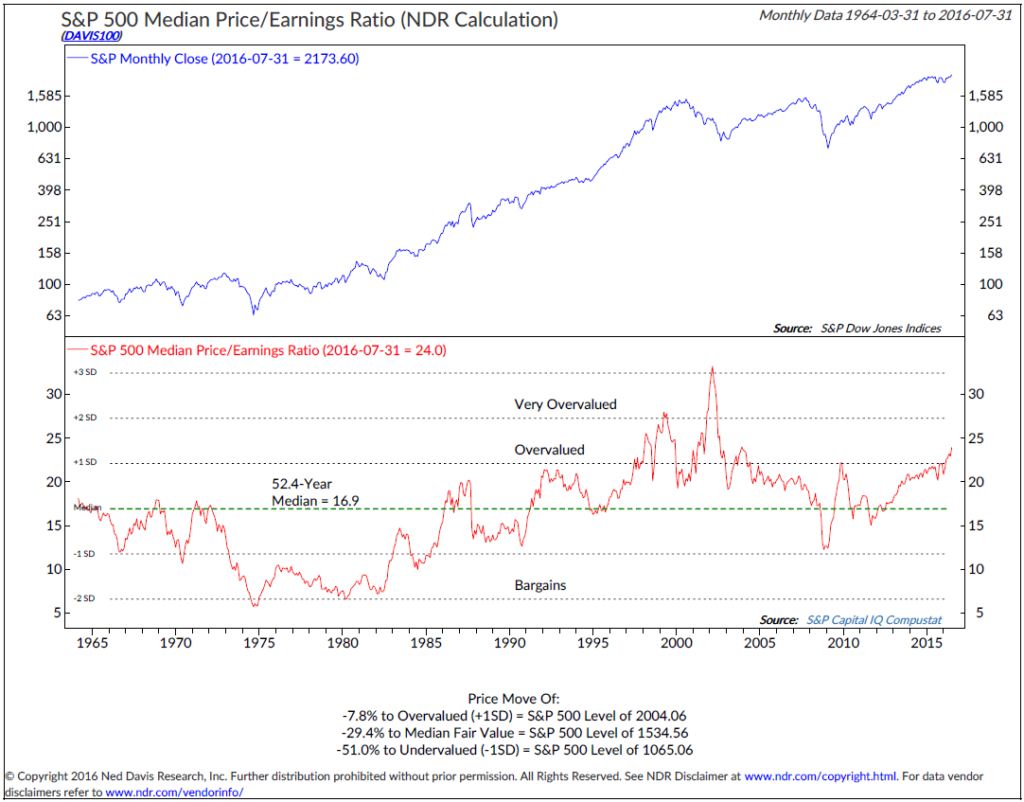 Chart Source: Ned Davis Research Group