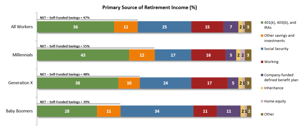 Chart Source: Transamerica Retirement Survey of Workers 2016