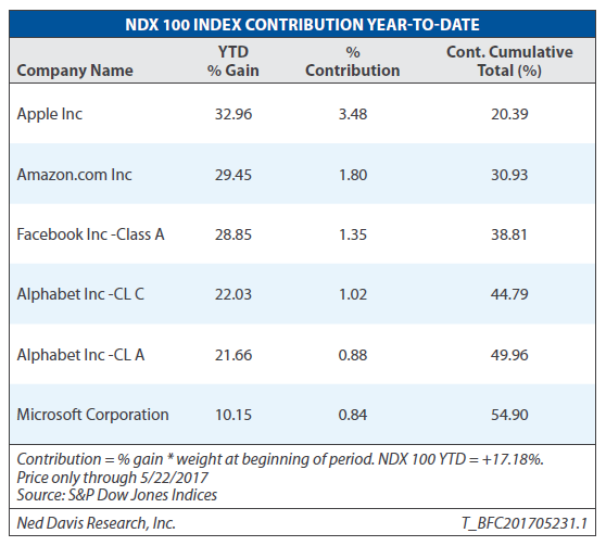Chart Source: Ned Davis Research1